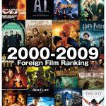 2000年代 洋画興行収入ランキング